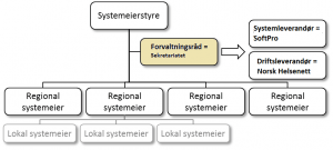 Systemeierstyre for nettsiden